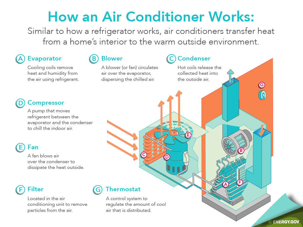 how AC air conditioning conditioner works patriot heat & air